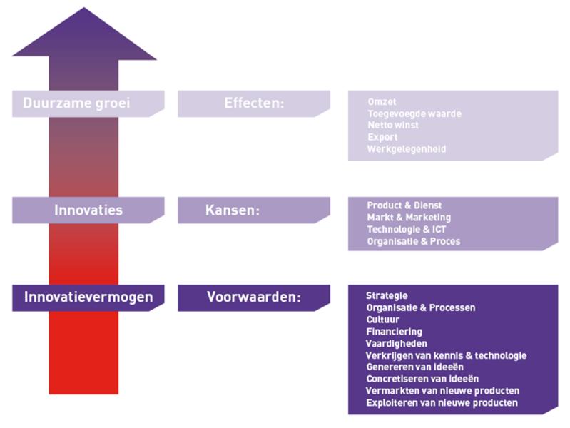 Sociale innovatie in het MKB