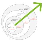 Het Sociale Innovatie Groeimodel (2): Slimmer werken