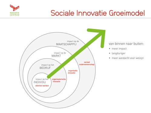 Sociale Innovatie Groeimodel