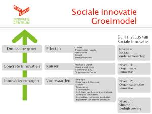 Het Sociale Innovatie Groeimodel (6): het geheel